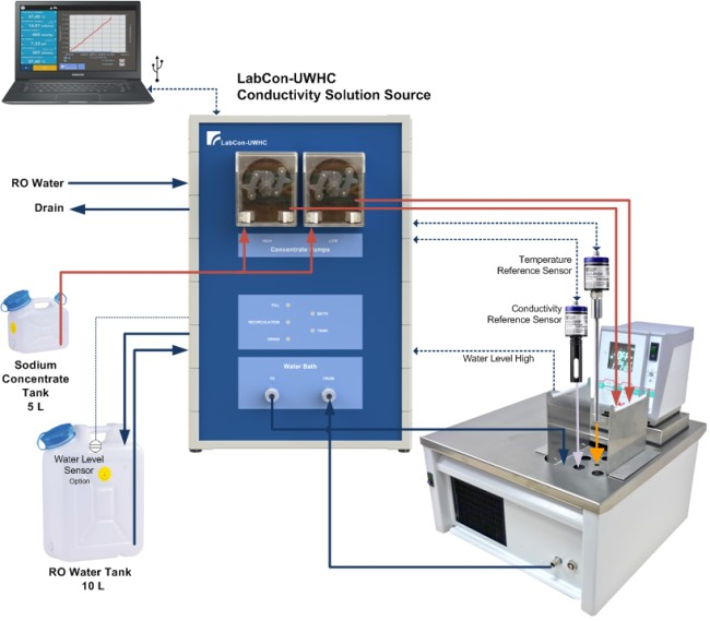 Calibration Equipment Conductivity